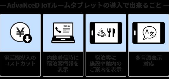 &IoTのルームタブレットの導入で出来ること 電話機導入のコストカット 内線着信時に宿泊客情報を表示 宿泊客に施設や館内のご案内を表示 多言語表示対応
