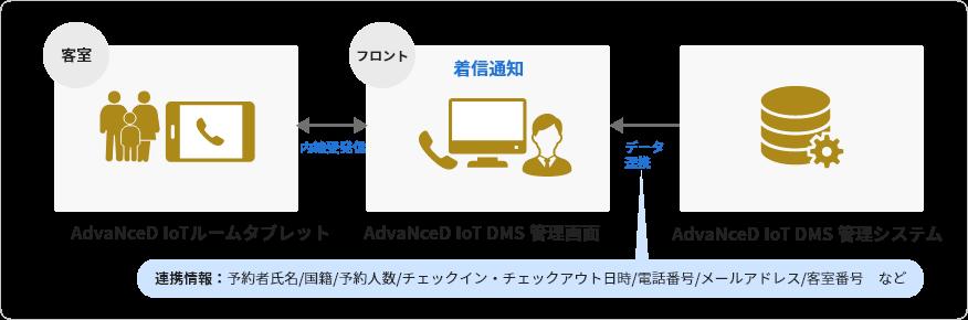 &IoTルームタブレット &IoT DMS 管理画面 &IoT DMS 管理システム 連携図